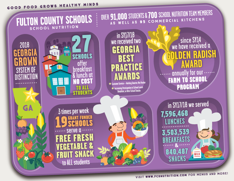 Fulton County School Nutrition