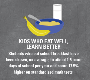 Kids who eat well learn better
